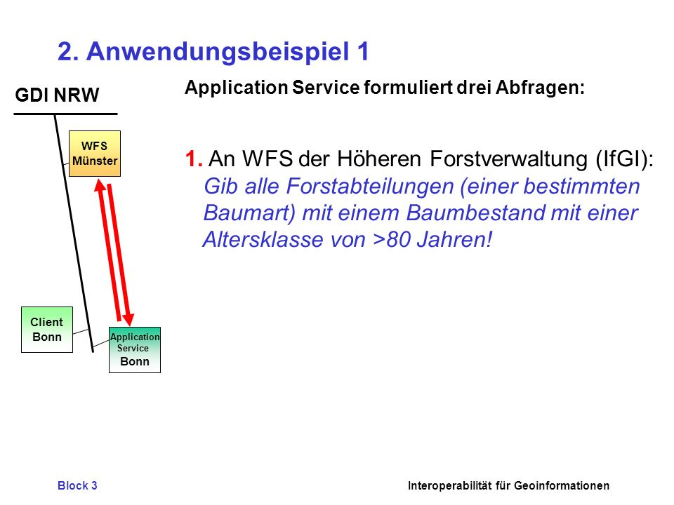 Application Service Bonn