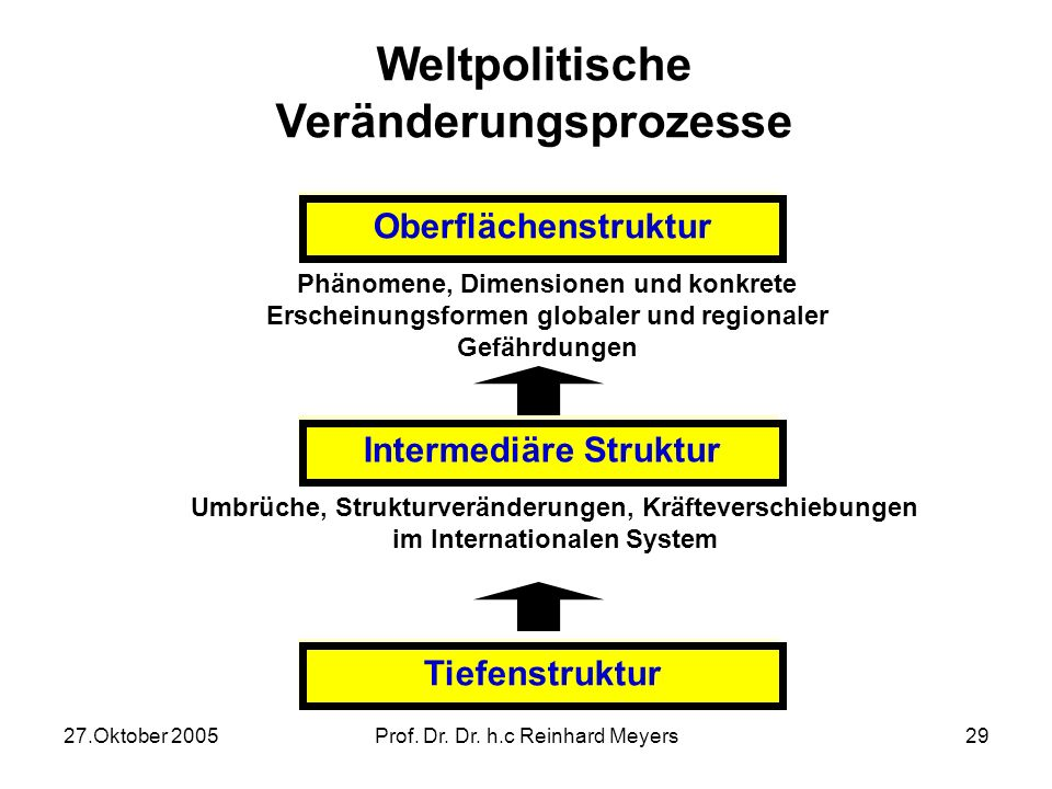 Weltpolitische Veränderungsprozesse