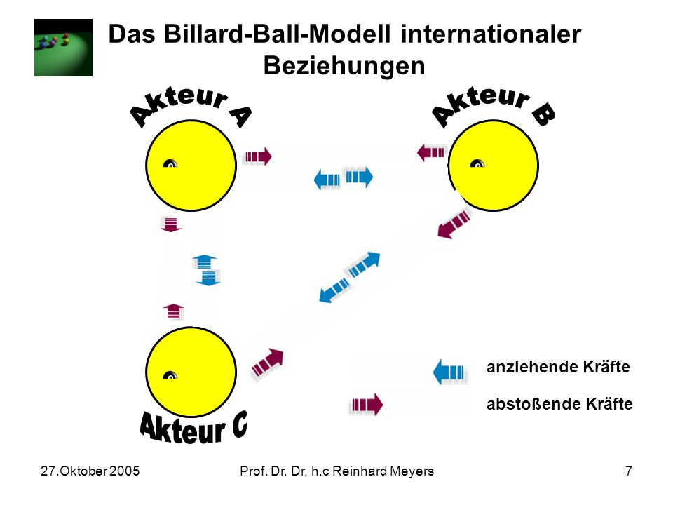 Das Billard-Ball-Modell internationaler Beziehungen