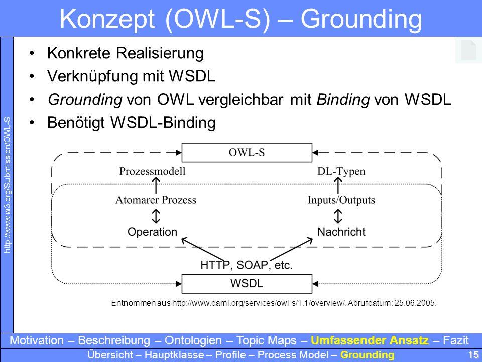 Konzept (OWL-S) – Grounding