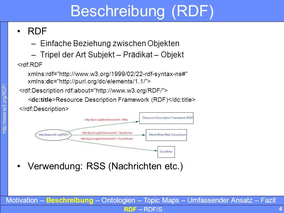 Beschreibung (RDF) RDF Verwendung: RSS (Nachrichten etc.)