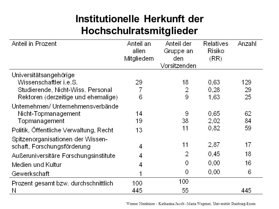 Institutionelle Herkunft der Hochschulratsmitglieder