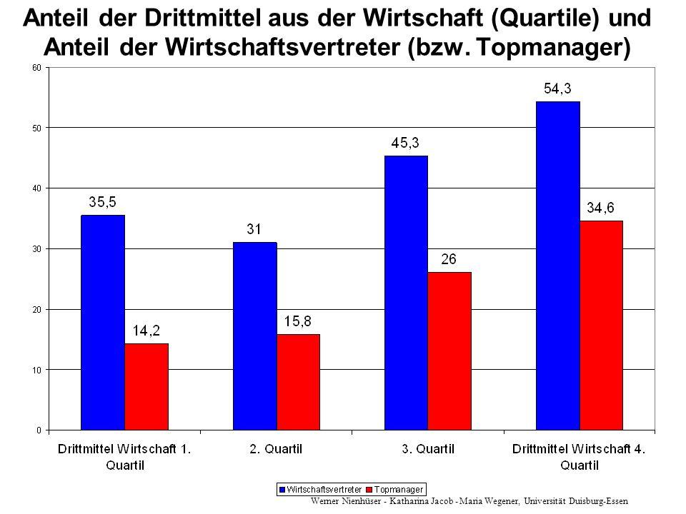 Anteil der Drittmittel aus der Wirtschaft (Quartile) und Anteil der Wirtschaftsvertreter (bzw. Topmanager)
