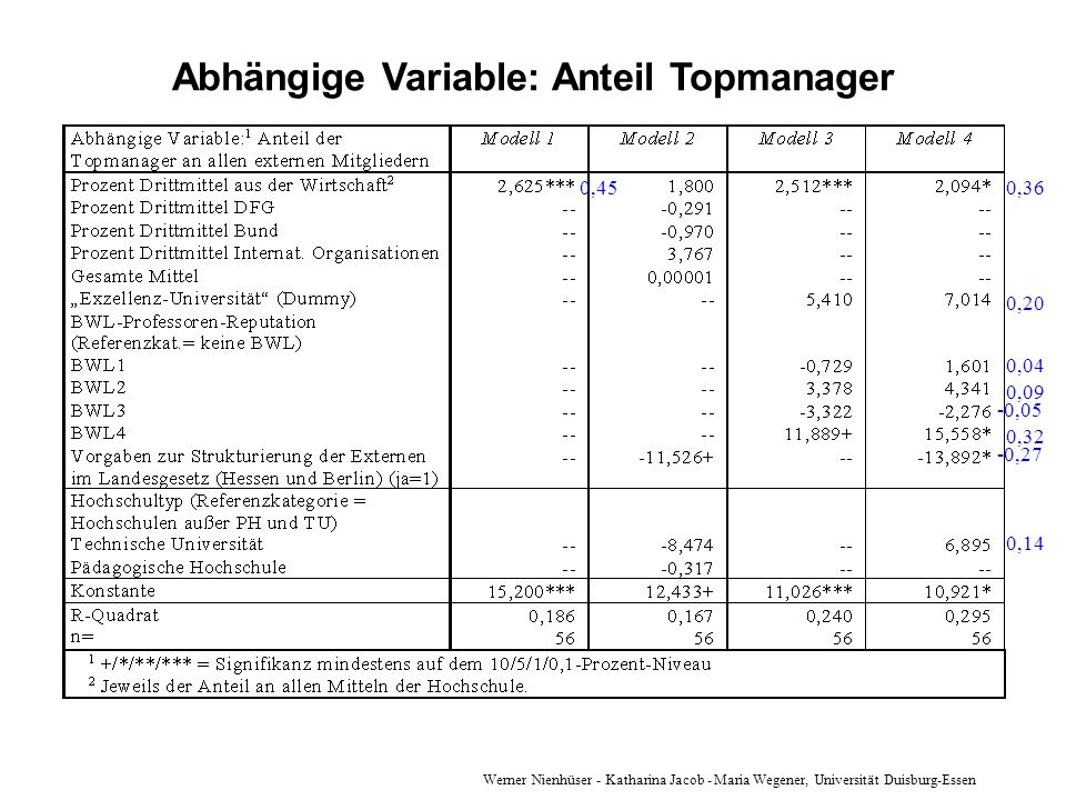 Abhängige Variable: Anteil Topmanager