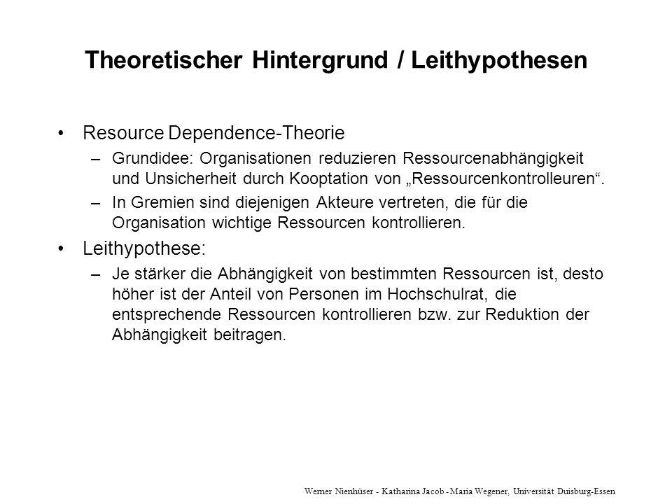 Theoretischer Hintergrund / Leithypothesen