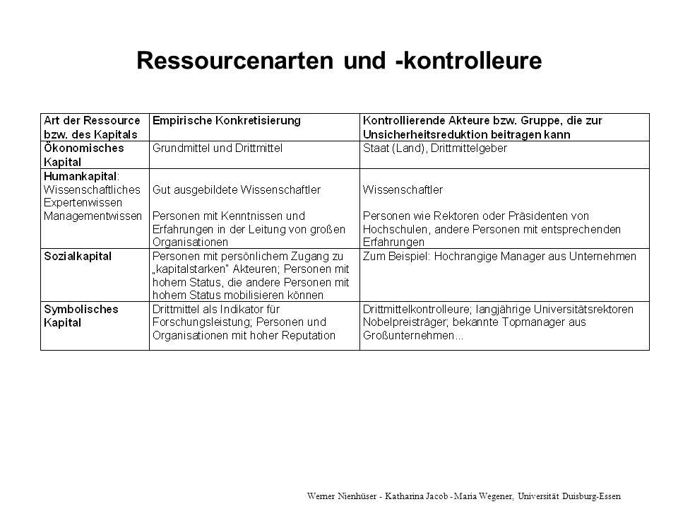 Ressourcenarten und -kontrolleure