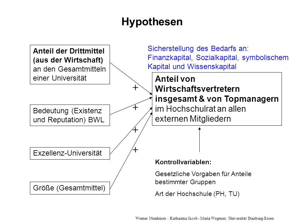 Hypothesen Sicherstellung des Bedarfs an: Finanzkapital, Sozialkapital, symbolischem Kapital und Wissenskapital.