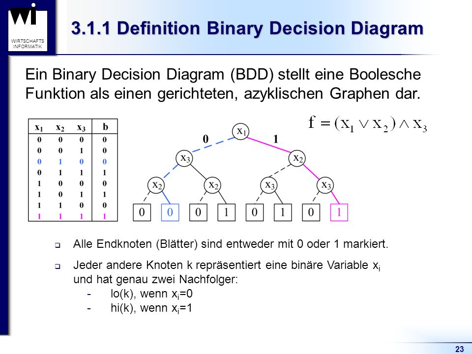 3.1.1 Definition Binary Decision Diagram