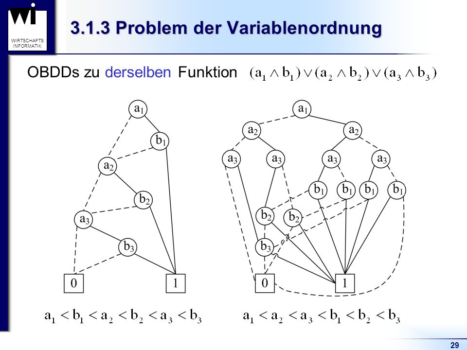 3.1.3 Problem der Variablenordnung