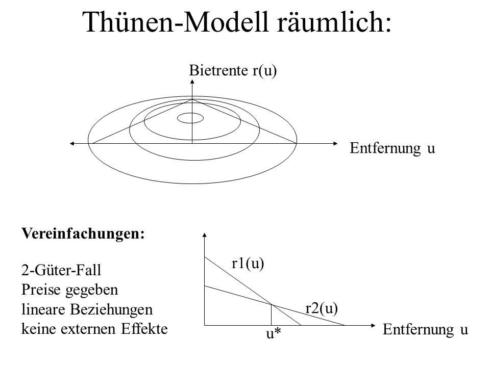 Thünen-Modell räumlich: