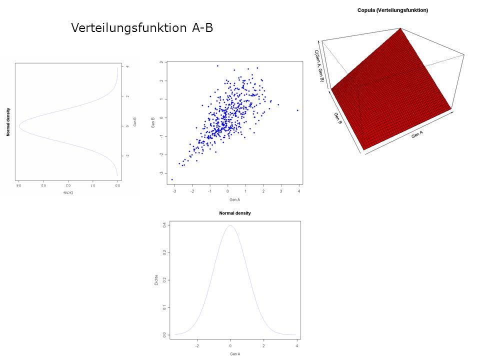 Verteilungsfunktion A-B
