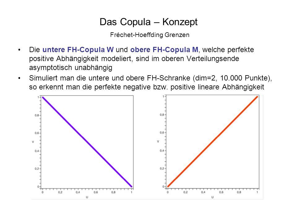 Das Copula – Konzept Fréchet-Hoeffding Grenzen