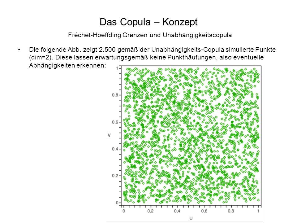 Das Copula – Konzept Fréchet-Hoeffding Grenzen und Unabhängigkeitscopula