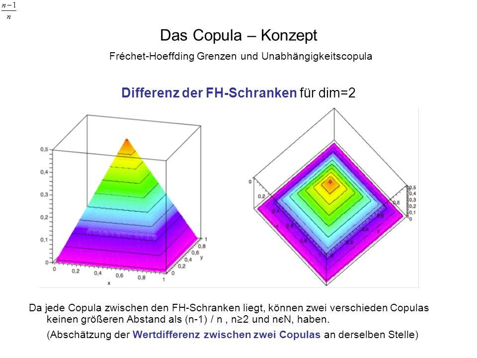 Differenz der FH-Schranken für dim=2