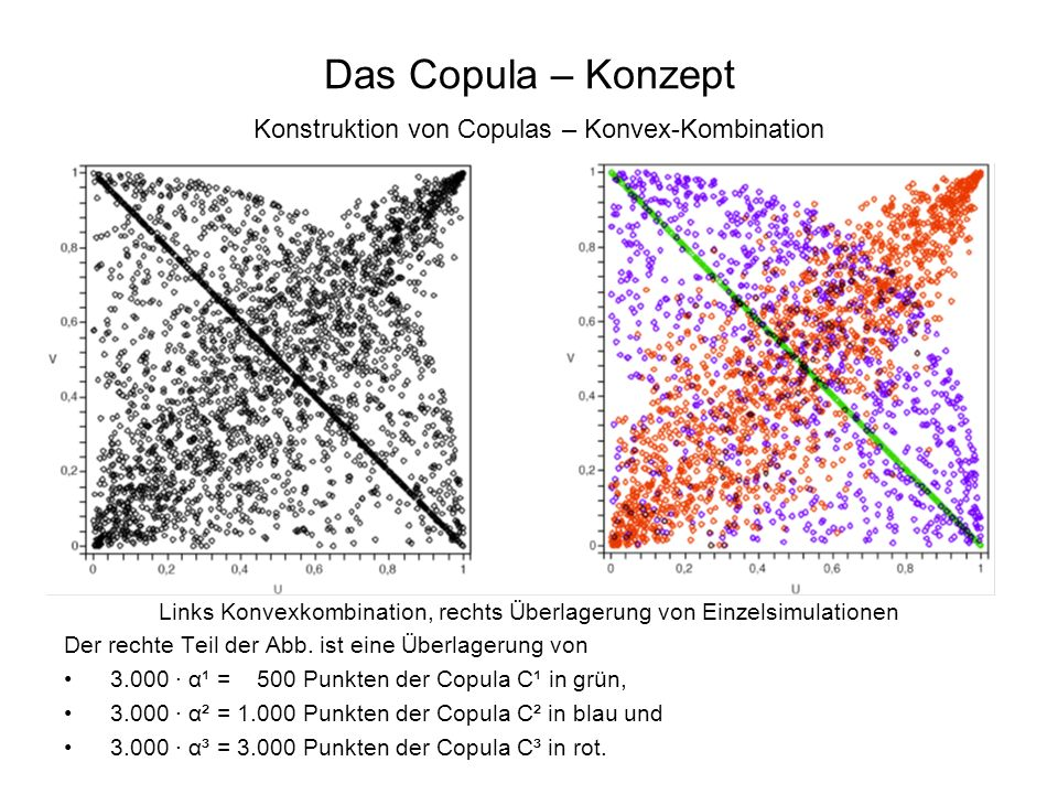 Das Copula – Konzept Konstruktion von Copulas – Konvex-Kombination