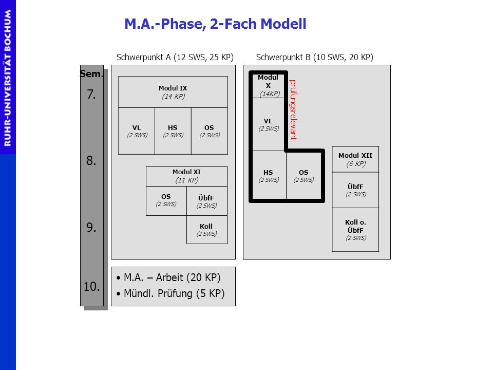 2-Fach Modell M.A.-Phase, 2-Fach Modell 7. 8. 9. 10.