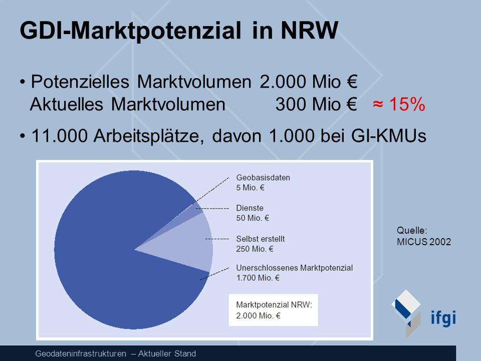 GDI-Marktpotenzial in NRW