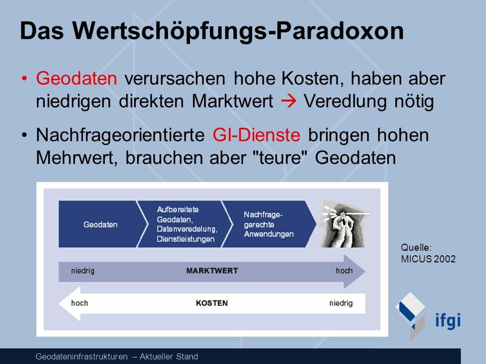 Das Wertschöpfungs-Paradoxon