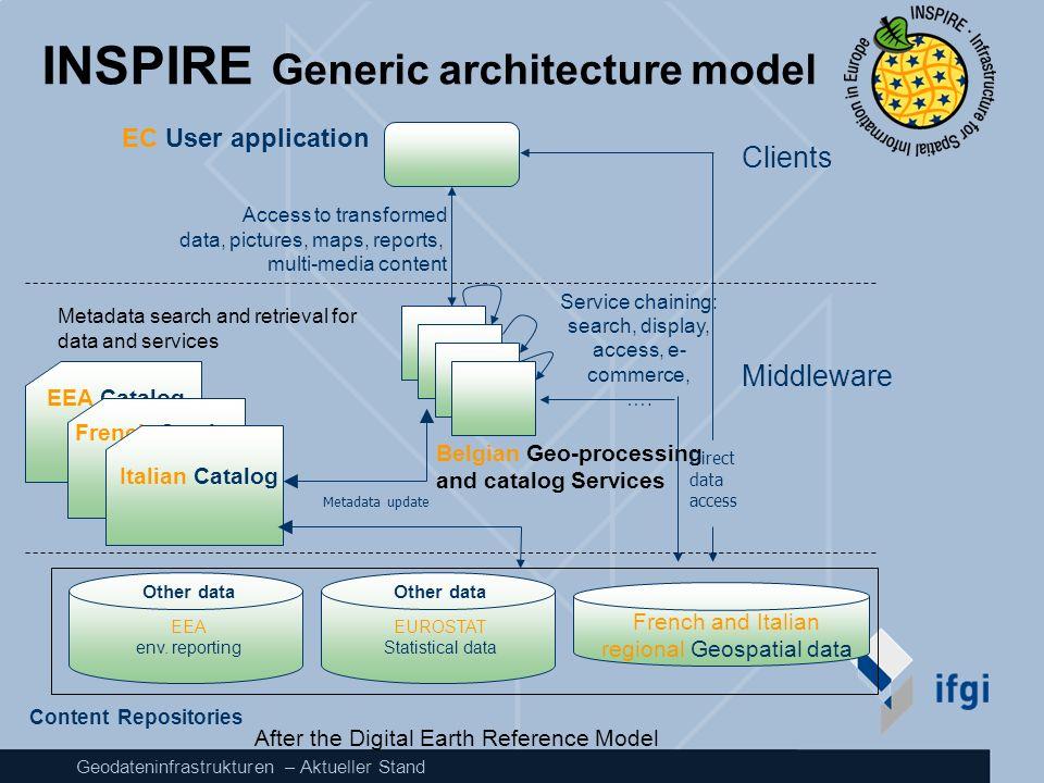 INSPIRE Generic architecture model