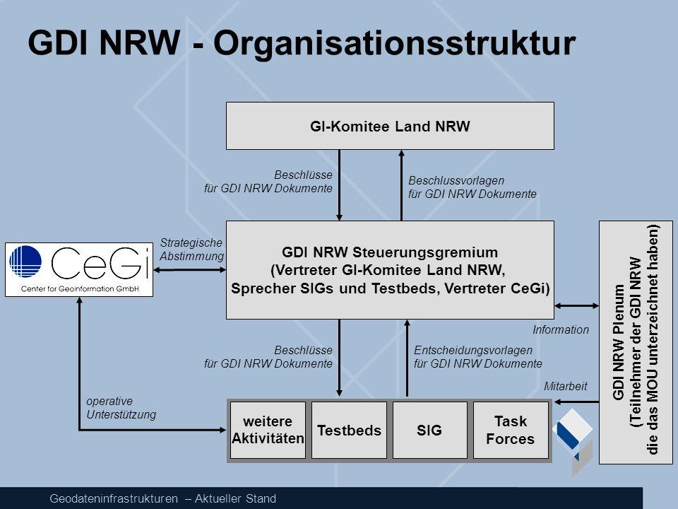 GDI NRW - Organisationsstruktur