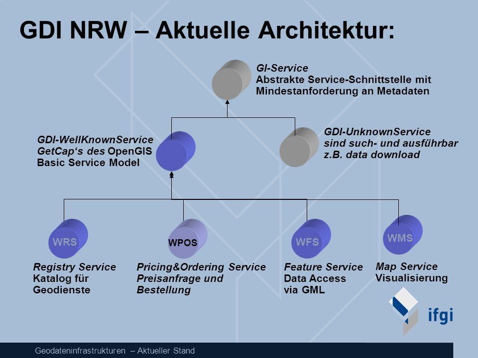 GDI NRW – Aktuelle Architektur: