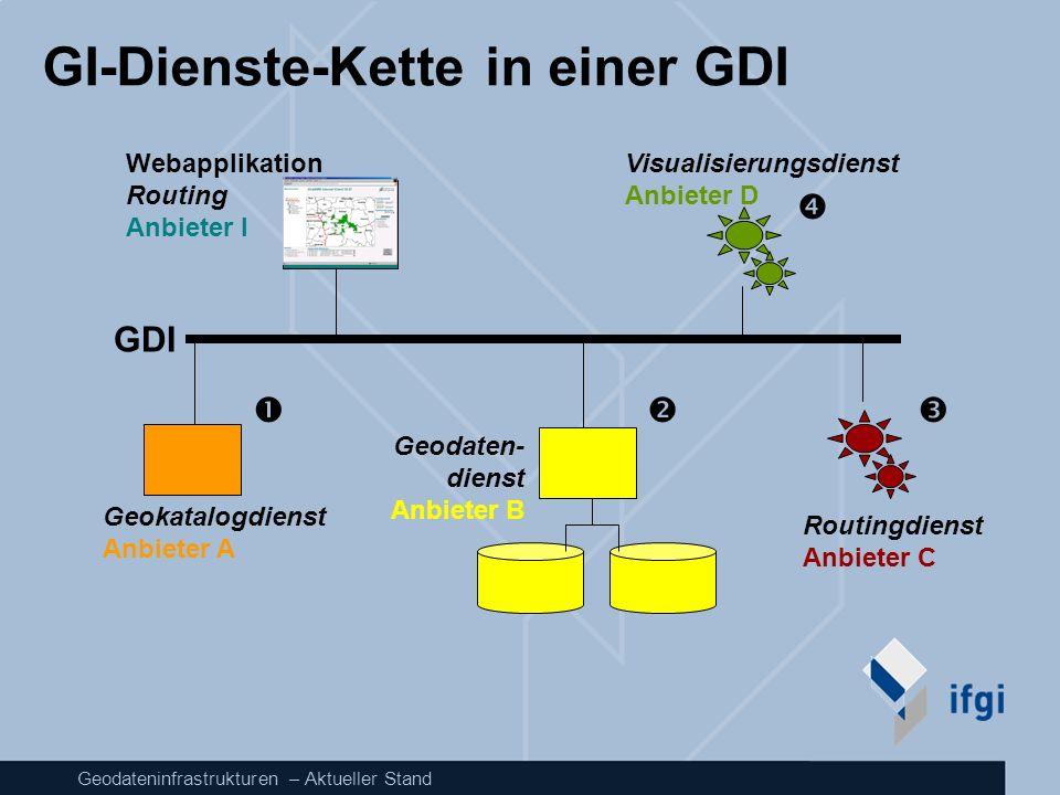 GI-Dienste-Kette in einer GDI