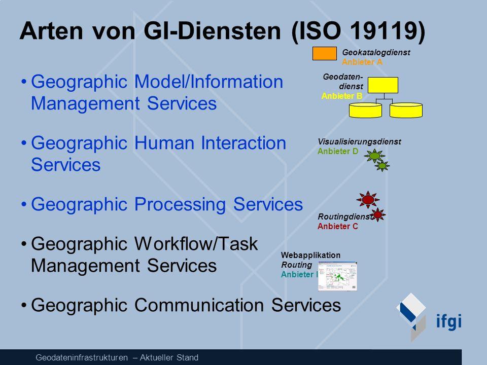 Arten von GI-Diensten (ISO 19119)