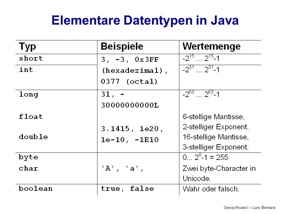 Elementare Datentypen in Java