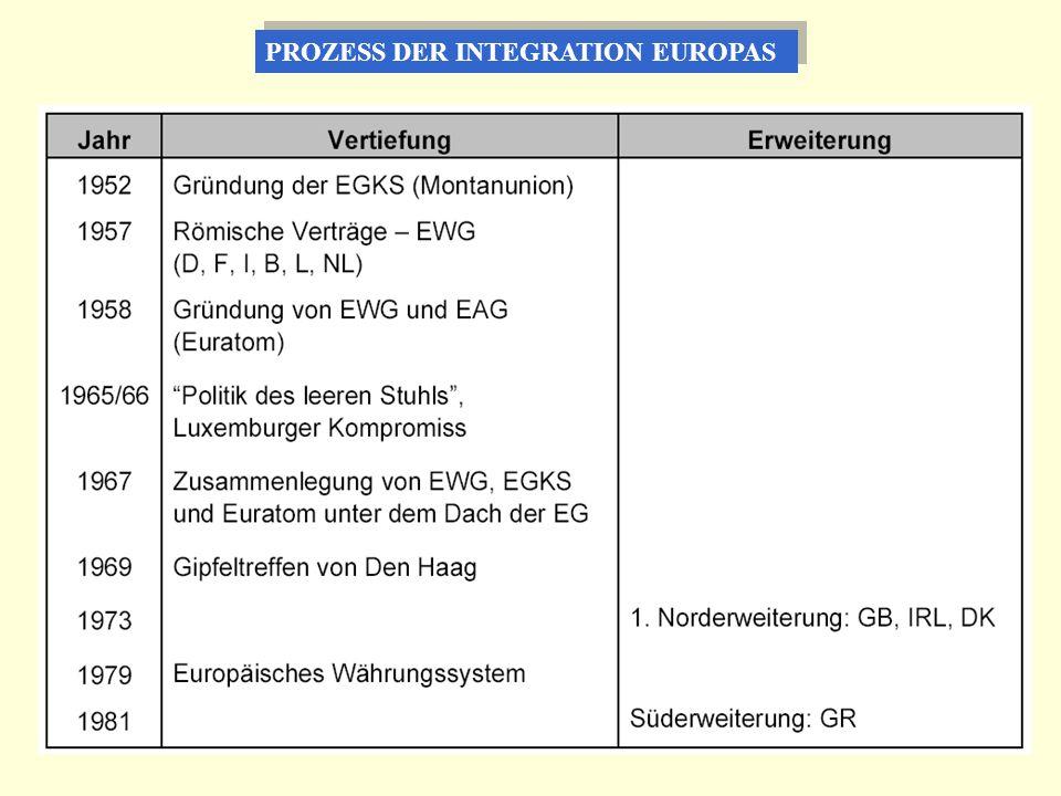 PROZESS DER INTEGRATION EUROPAS