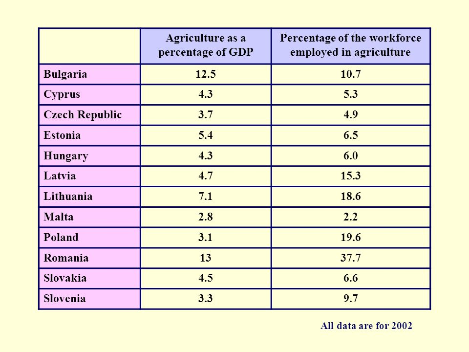 Agriculture as a percentage of GDP