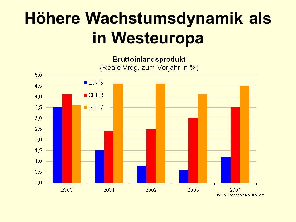 Höhere Wachstumsdynamik als in Westeuropa
