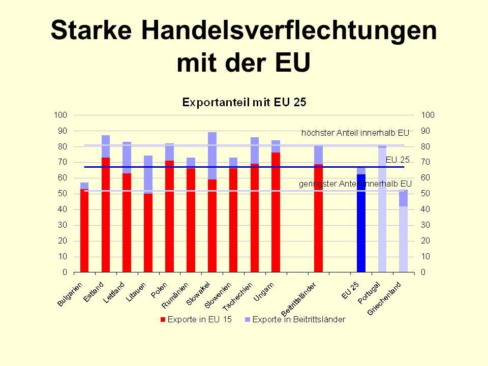 Starke Handelsverflechtungen mit der EU