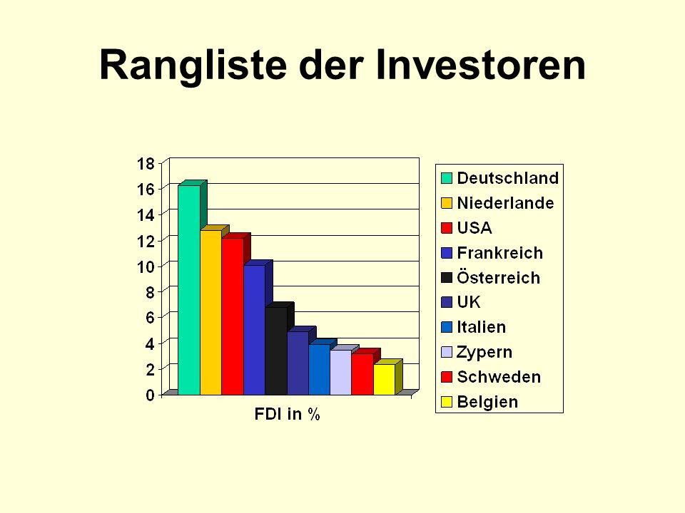 Rangliste der Investoren