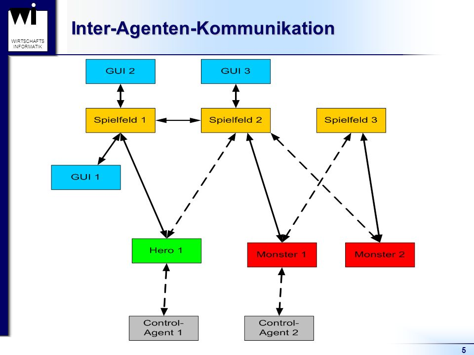 Inter-Agenten-Kommunikation