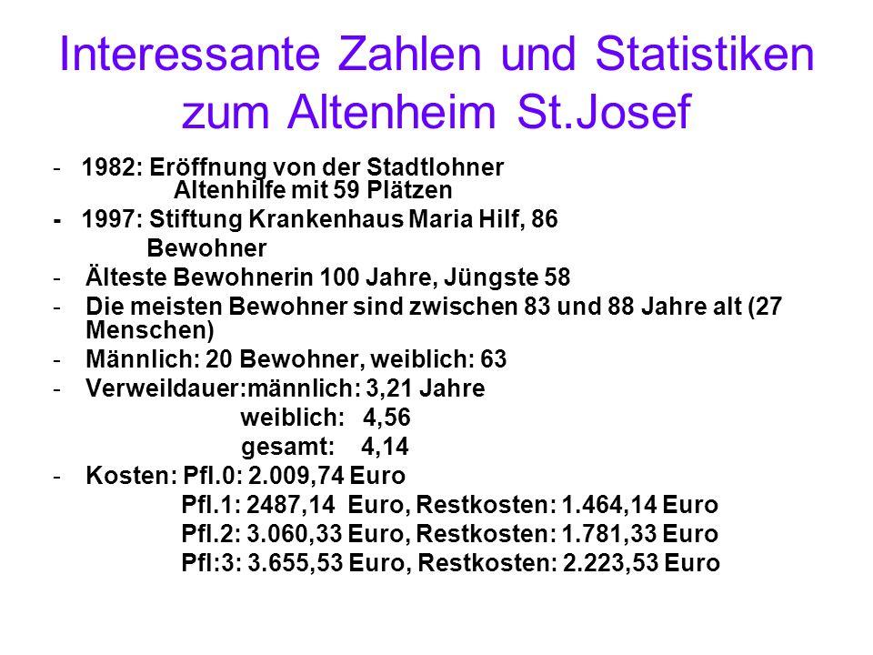 Interessante Zahlen und Statistiken zum Altenheim St.Josef