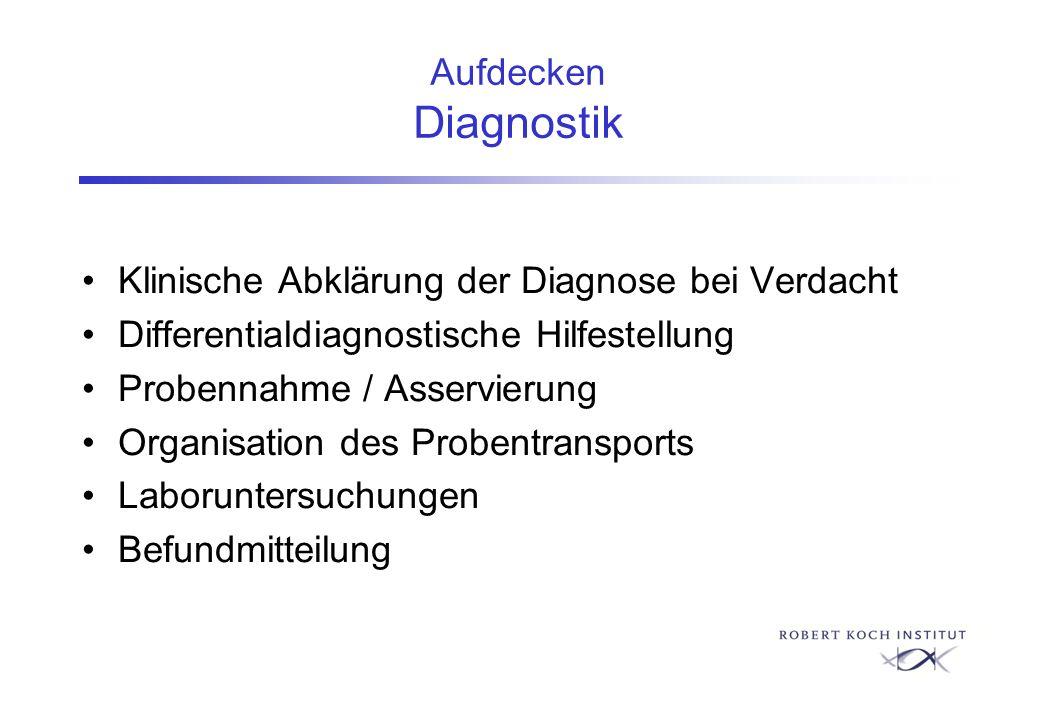 Klinische Abklärung der Diagnose bei Verdacht