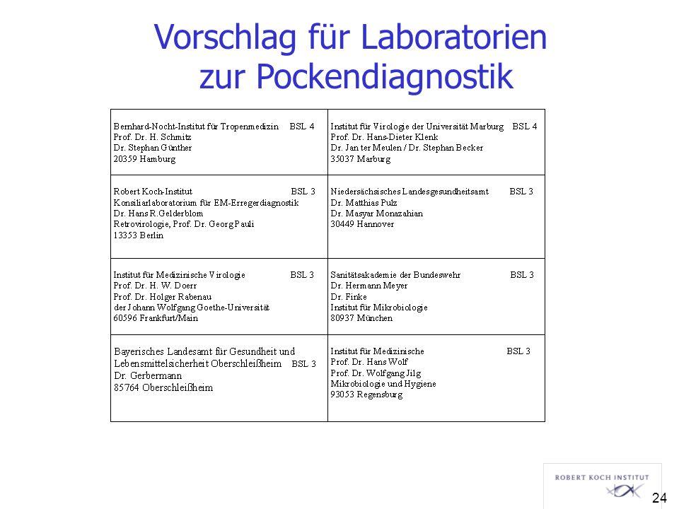 Vorschlag für Laboratorien