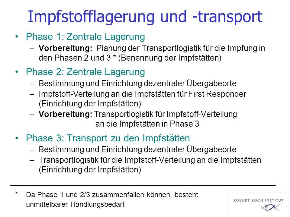 Impfstofflagerung und -transport