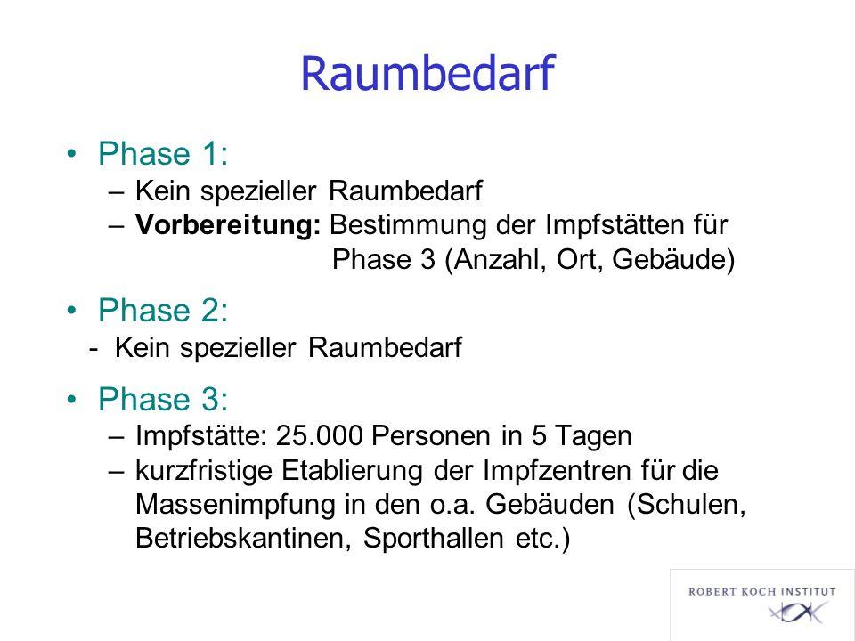 Raumbedarf Phase 1: Phase 2: Phase 3: Kein spezieller Raumbedarf