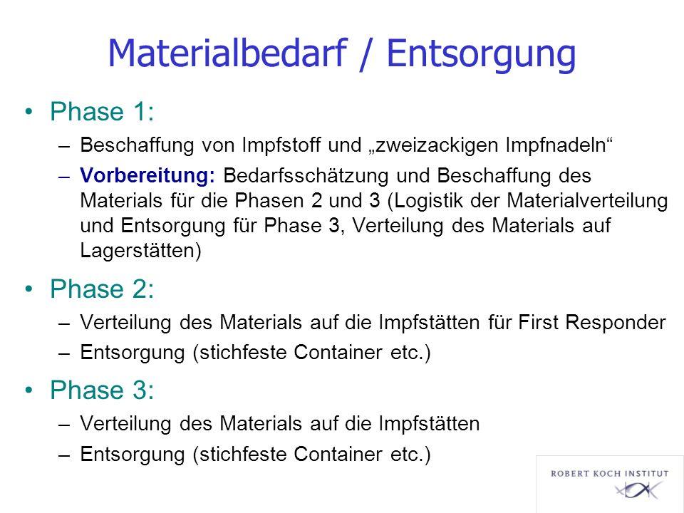 Materialbedarf / Entsorgung