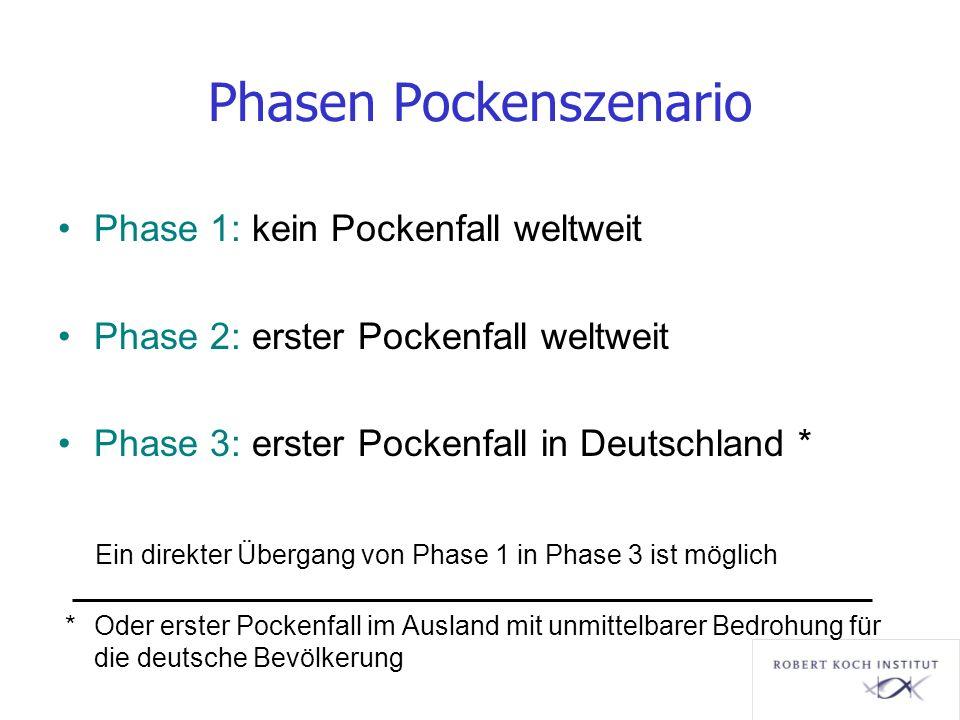 Phasen Pockenszenario