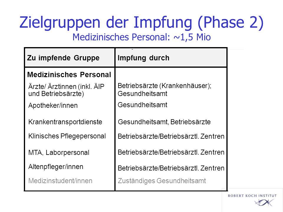Zielgruppen der Impfung (Phase 2) Medizinisches Personal: ~1,5 Mio