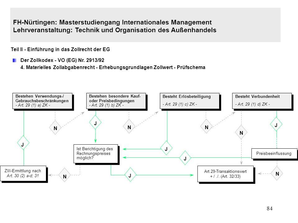 Art.29-Transaktionswert