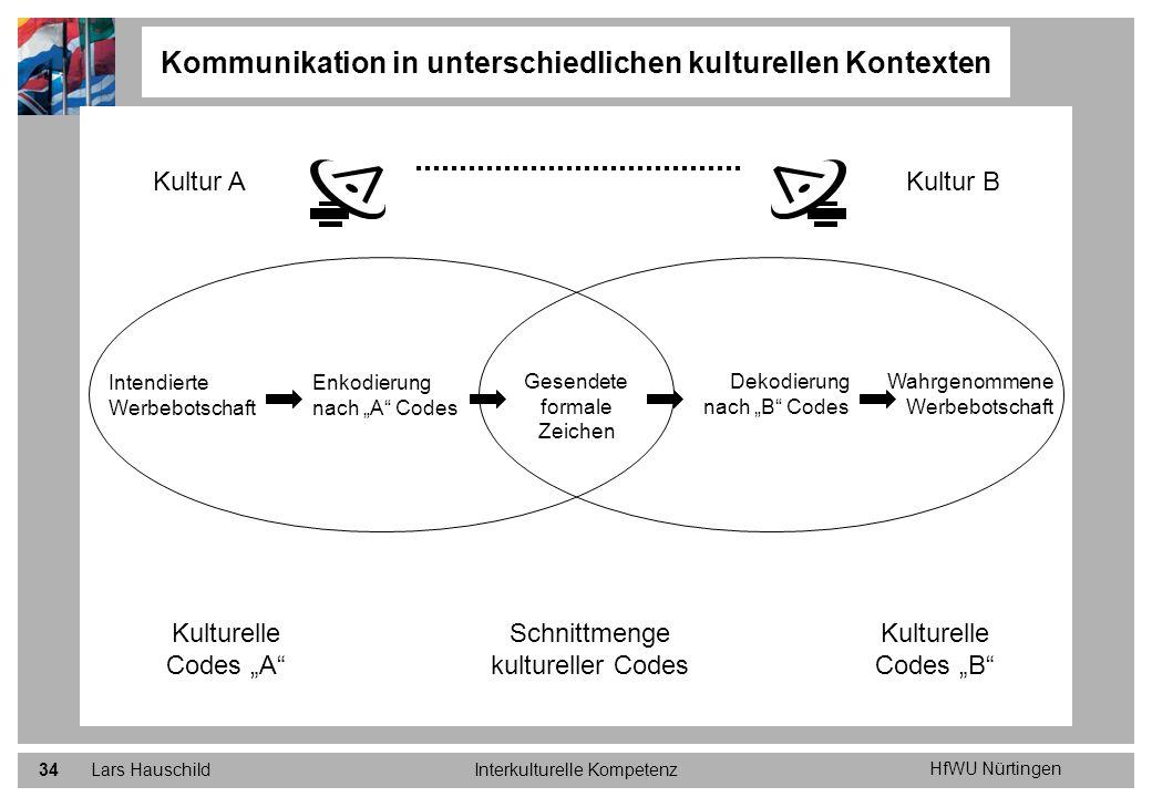 Kommunikation in unterschiedlichen kulturellen Kontexten