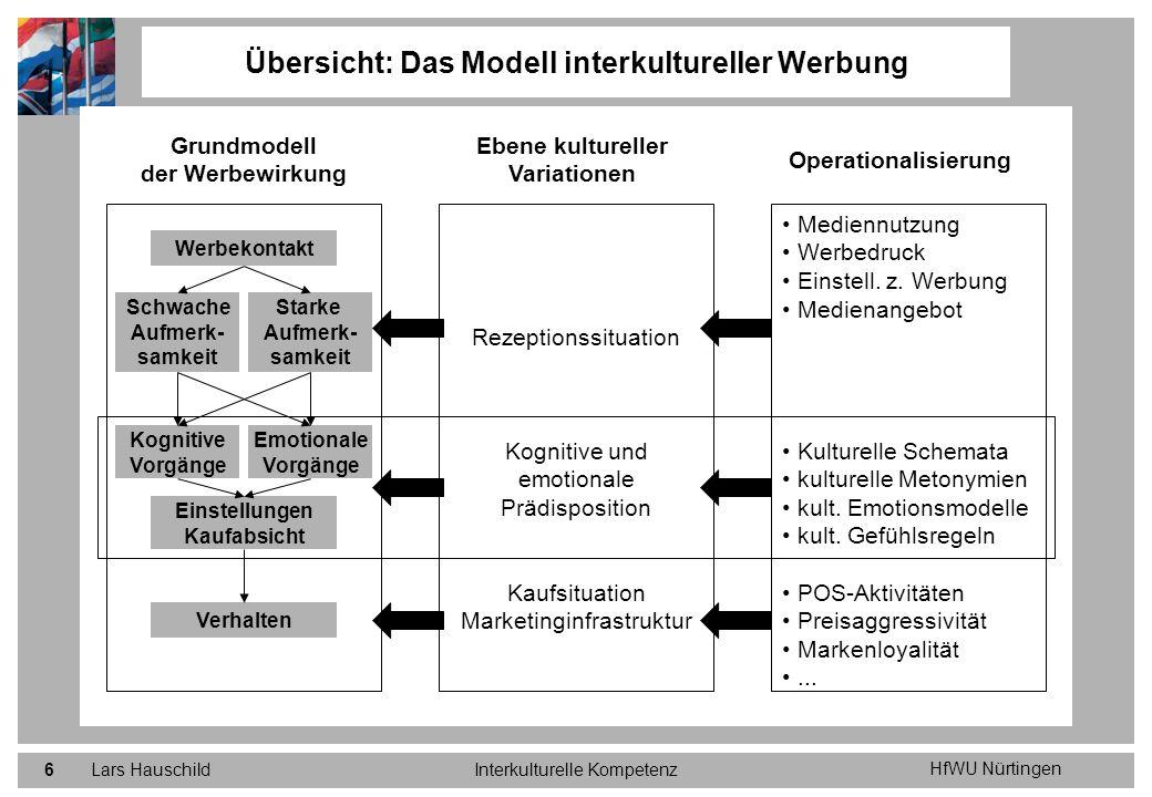 Übersicht: Das Modell interkultureller Werbung