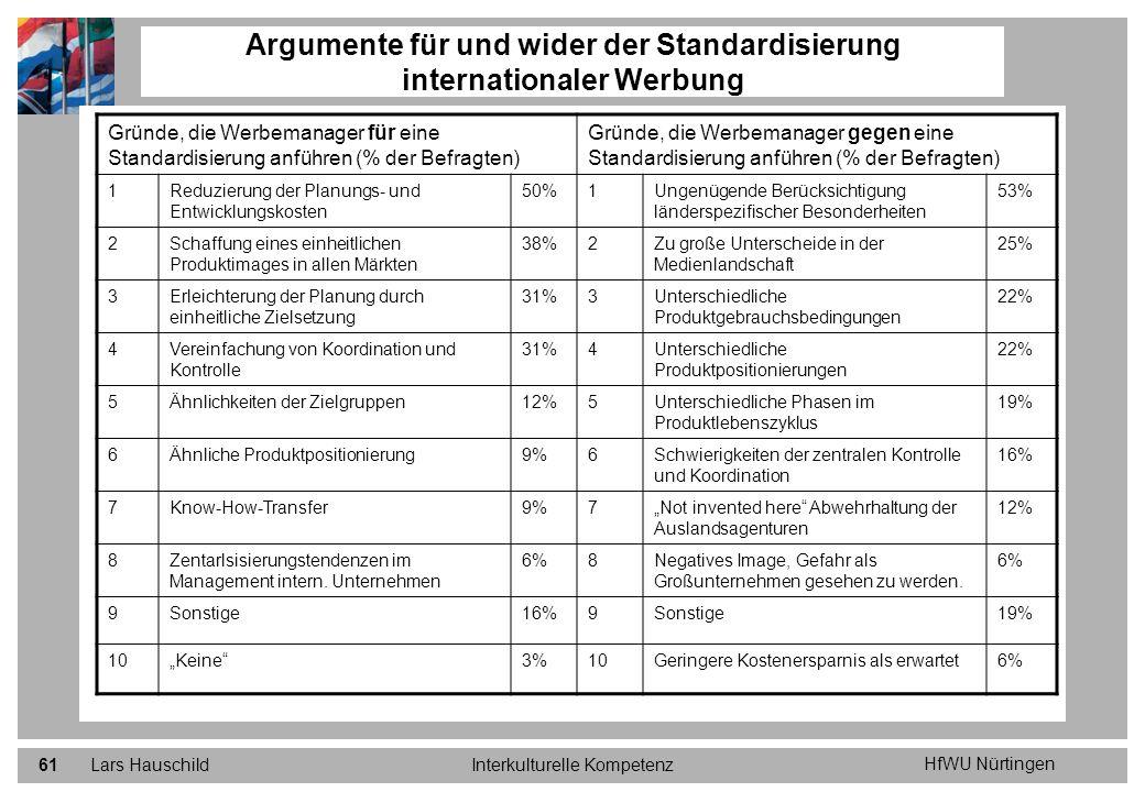 Argumente für und wider der Standardisierung internationaler Werbung