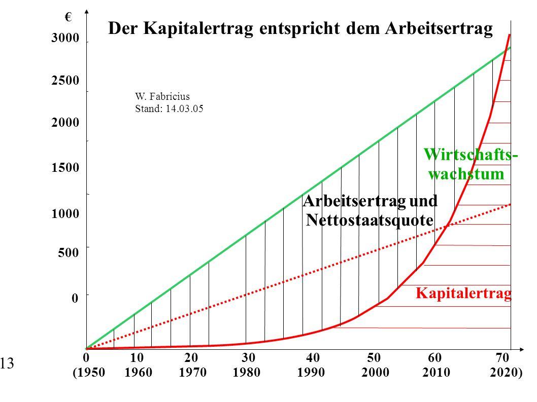 Der Kapitalertrag entspricht dem Arbeitsertrag