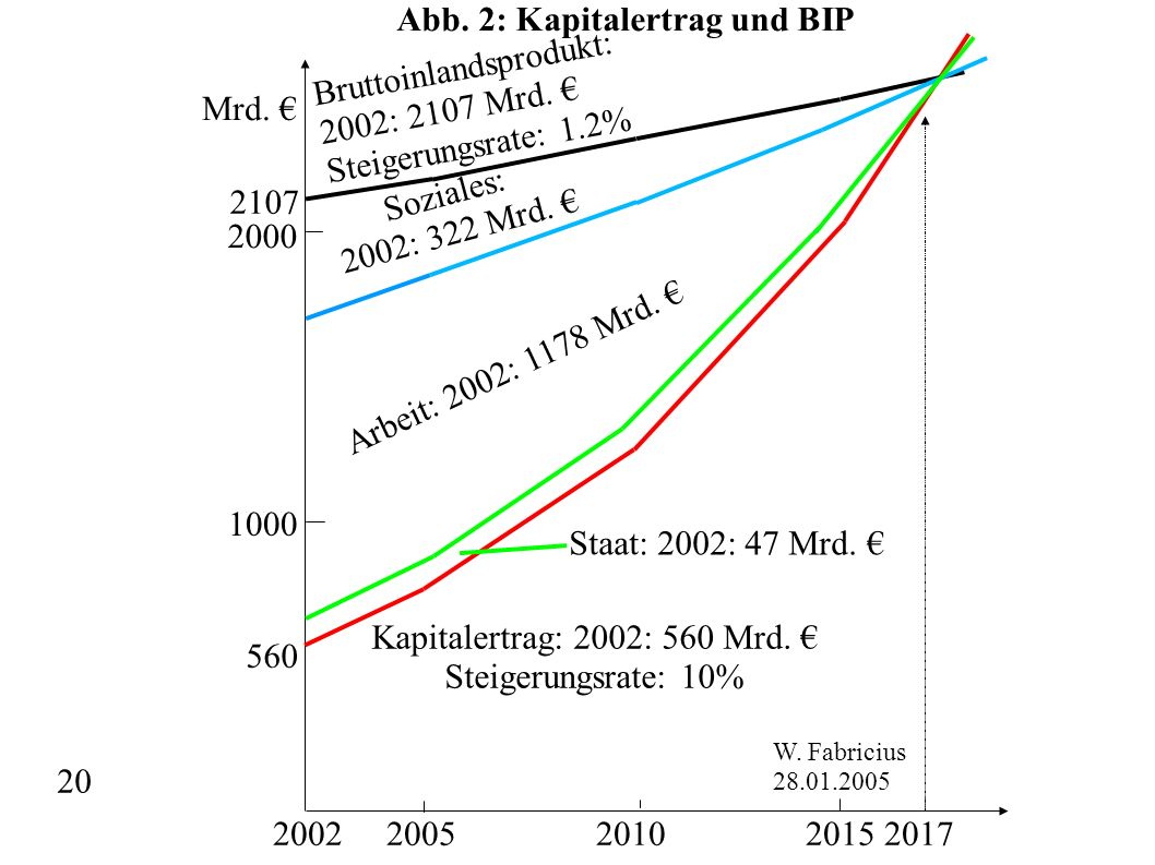 Abb. 2: Kapitalertrag und BIP Bruttoinlandsprodukt: 2002: 2107 Mrd. €