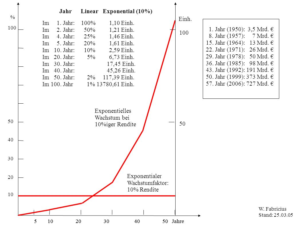 Jahr Linear Exponential (10%)‏