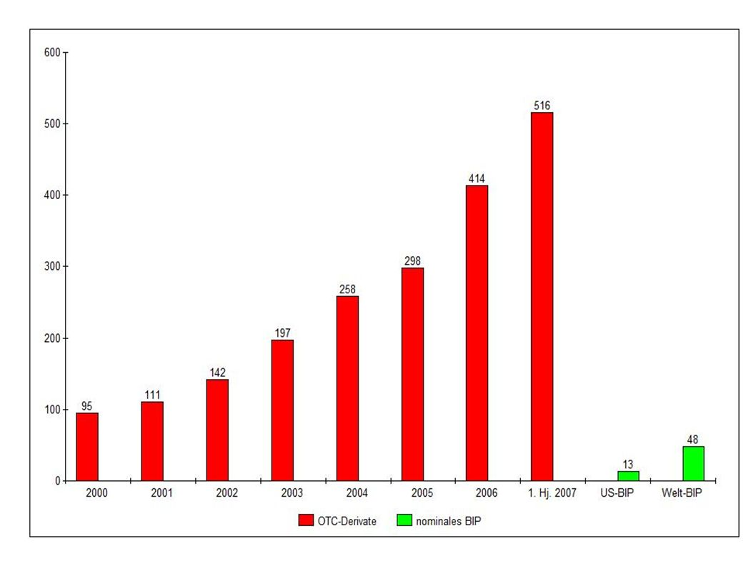 http://www.bis.org/statistics/otcder/dt1920a.pdf